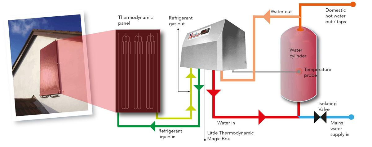 Diagram showing The Magic Thermodynamic Box Solar Assisted Heat Pump